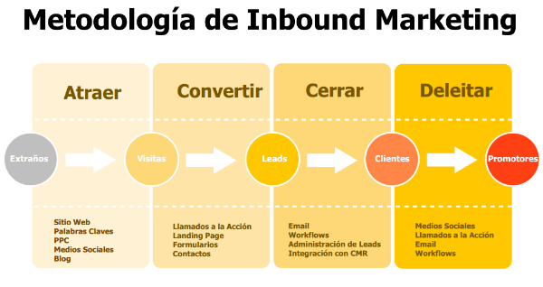 metodologia-inbound-marketing-729865-edited