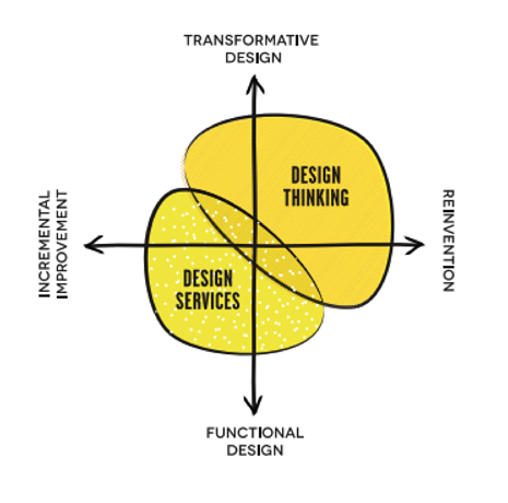 pensamiento-de-diseño-gráfico