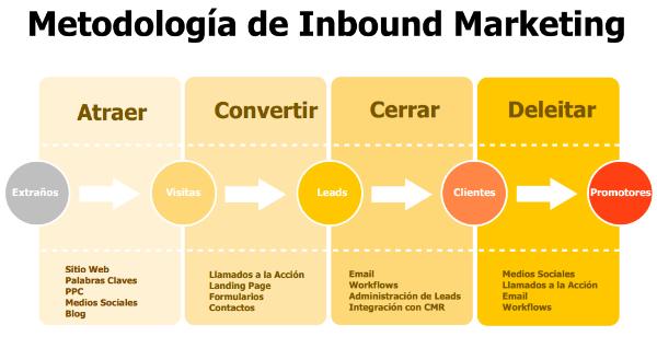 metodologia-inbound-marketing-1-840663-edited
