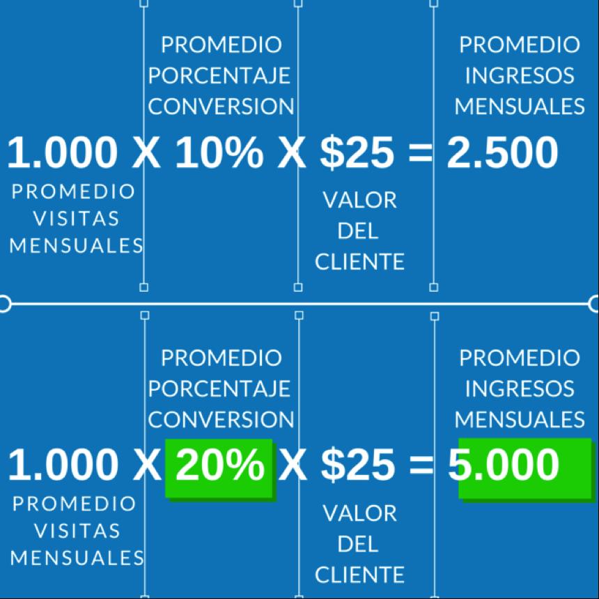 Marketing de optimización: la ciencia & el arte de convertir visitas en clientes