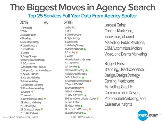 Grandes-cambios-busquedas-agencias.png