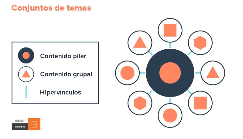 Estrategia_Contenido_Conjuntos_Temas