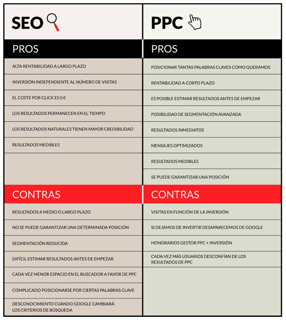 Inbound marketing con PPC