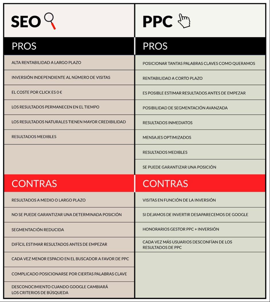 Inbound marketing con PPC