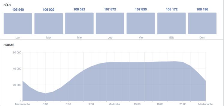 Facebook insights hora y día