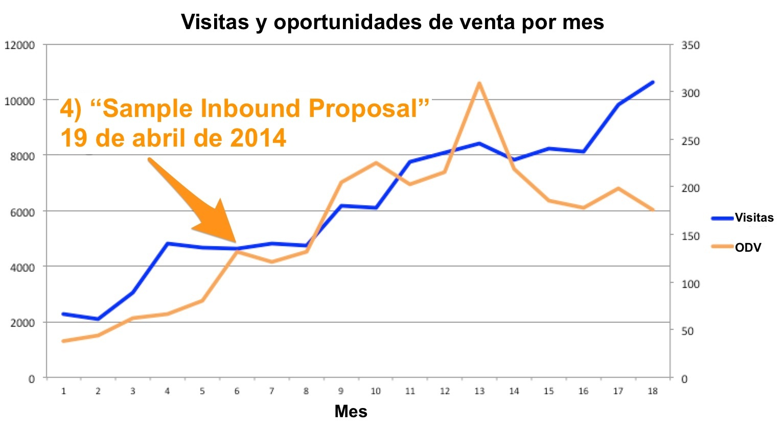 como implementar inbound marketing