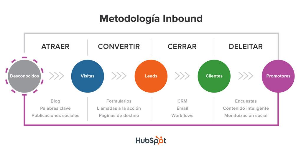 Inbound Marketing recorrido consumidor