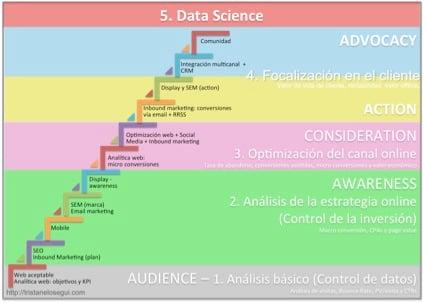 Pasos_analtica_digital.jpg