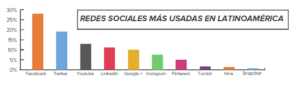 Redes-Sociales-Latam