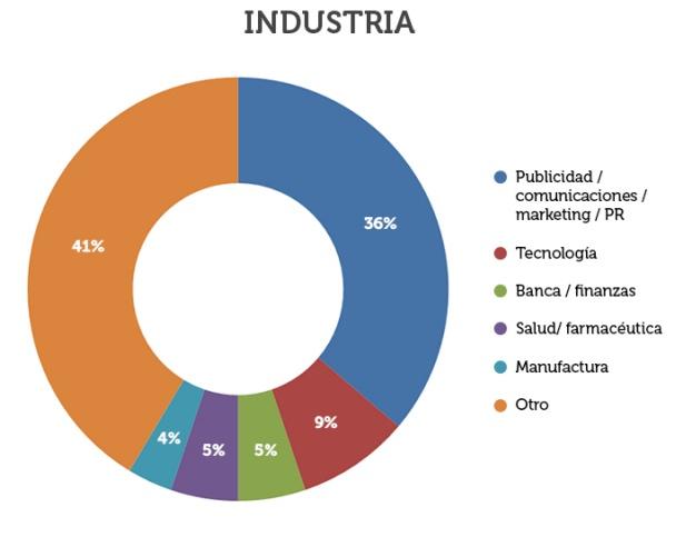 Grafico-industrias-estudio-content-marketing.png