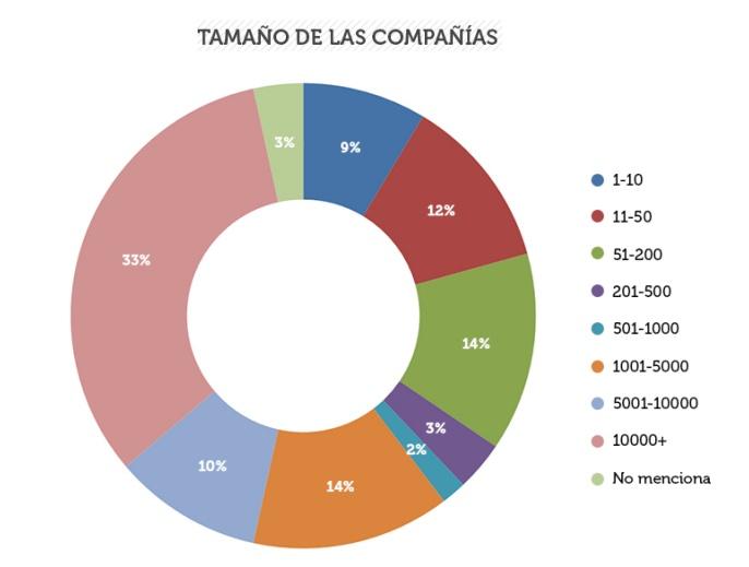 Tamano-empresas-estudio-content-marketing.png