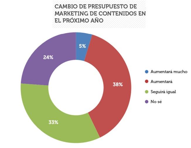 Cambio-presupuesto-content-marketing.png