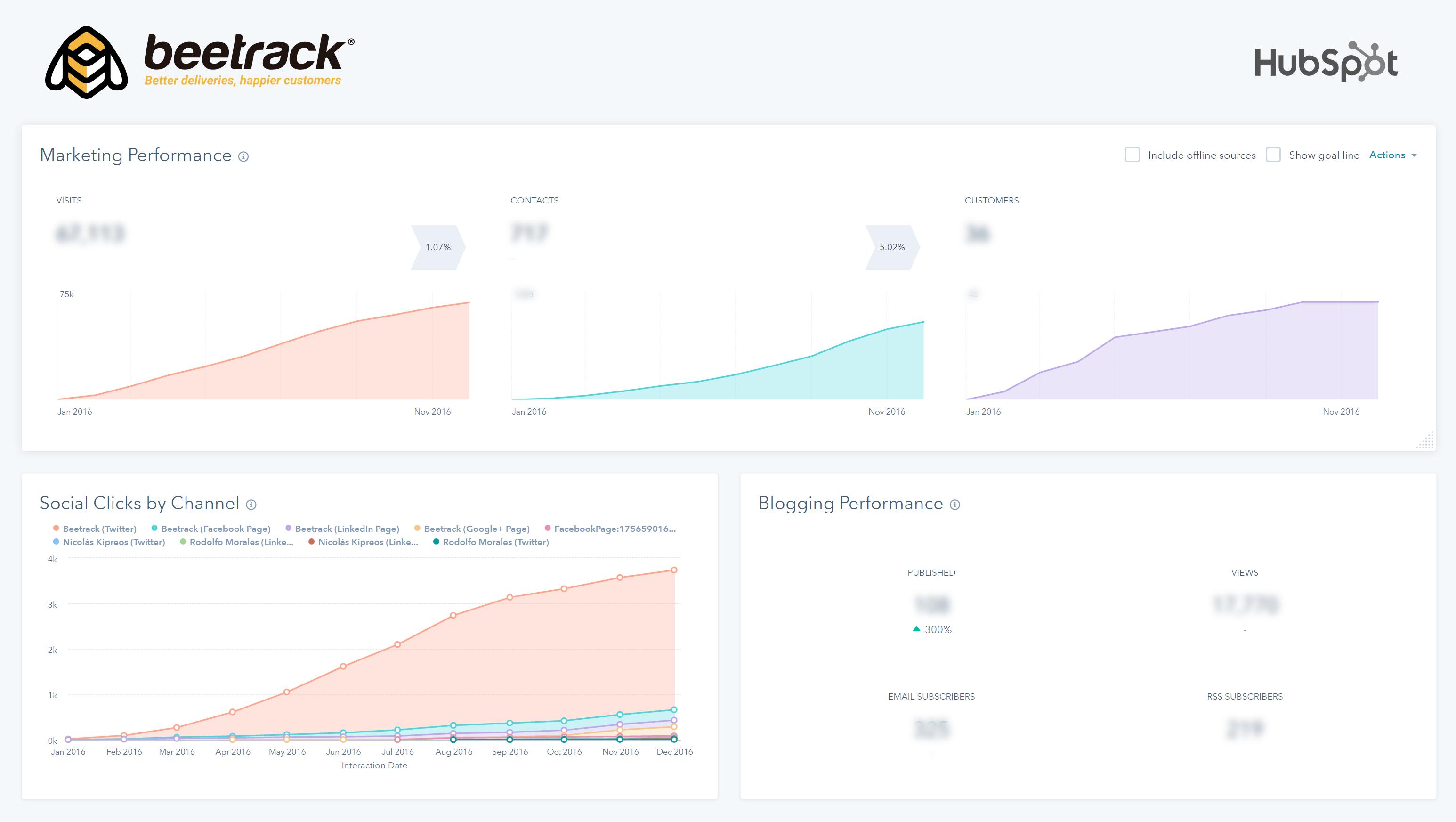 Resultados Beetrack Inbound Marketing