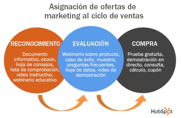 asignacion ofertas marketing ciclo de ventas