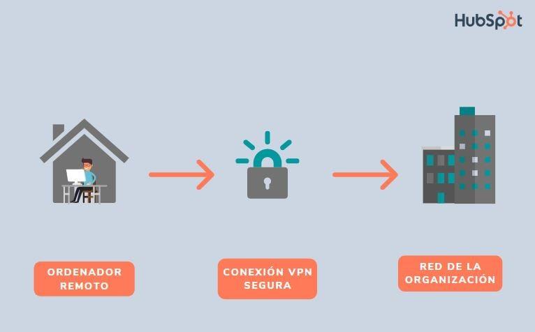 ¿Cómo funciona el acceso remoto?- descripción de la red privada