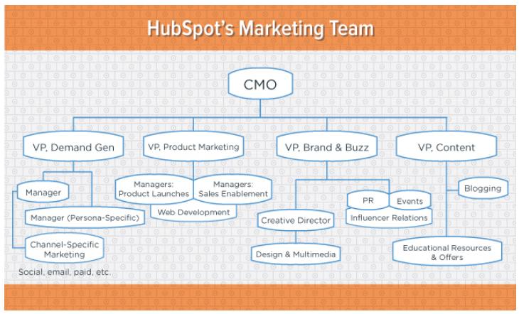 Equipo_marketing_HubSpot
