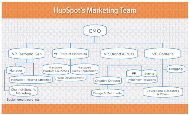 Equipo_marketing_HubSpot