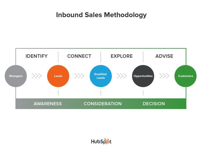 metodología ventas inbound