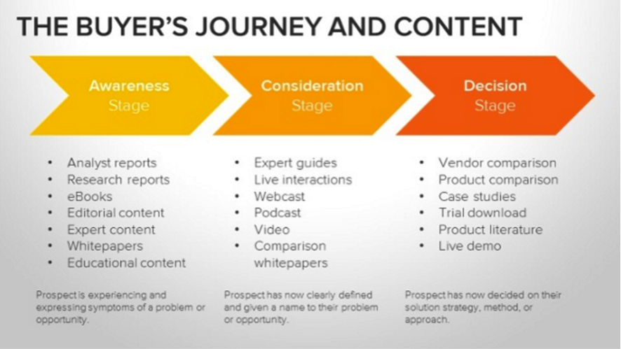 El recorrido del comprador y su contenido