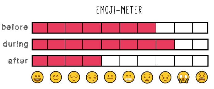 emoji meter