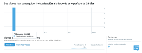 Actividad de video en Twitter Analytics