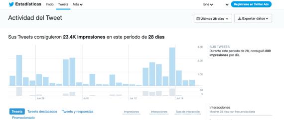 Actividad del Tweet en Twitter Analytics