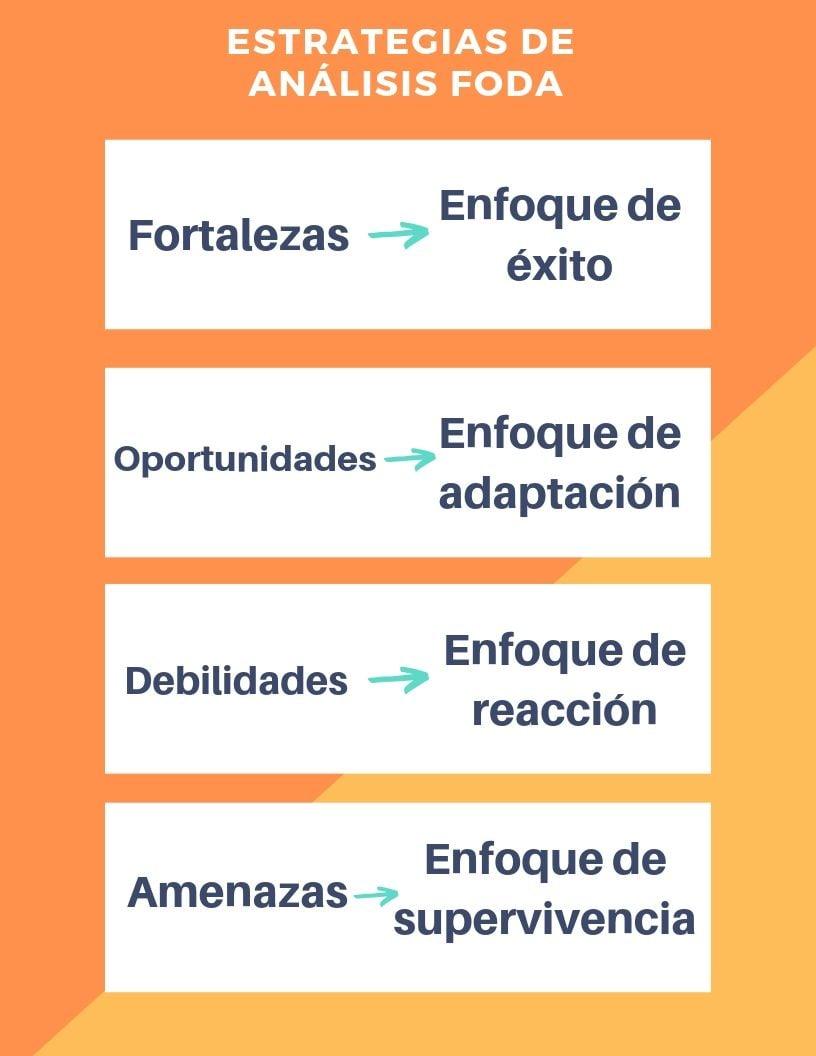 enfoques de análisis FODA