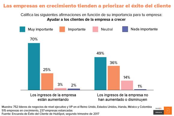 Apreciación del customer success en empresas en crecimiento contra empresas estancadas