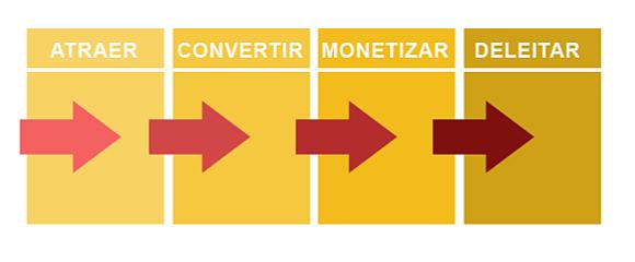 Cómo crecer en Instagram con el método inbound- atraer, convertir, monetizar y deleitar