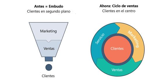 Comparación entre el embudo y el ciclo de ventas