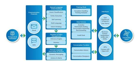 Conversica, software de ventas