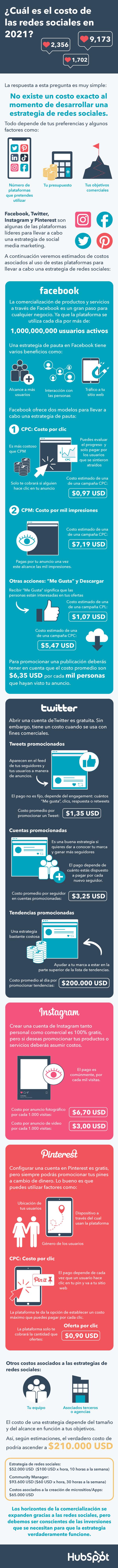 Costo de las redes sociales