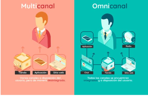Customer experience multicanal y omnicanal