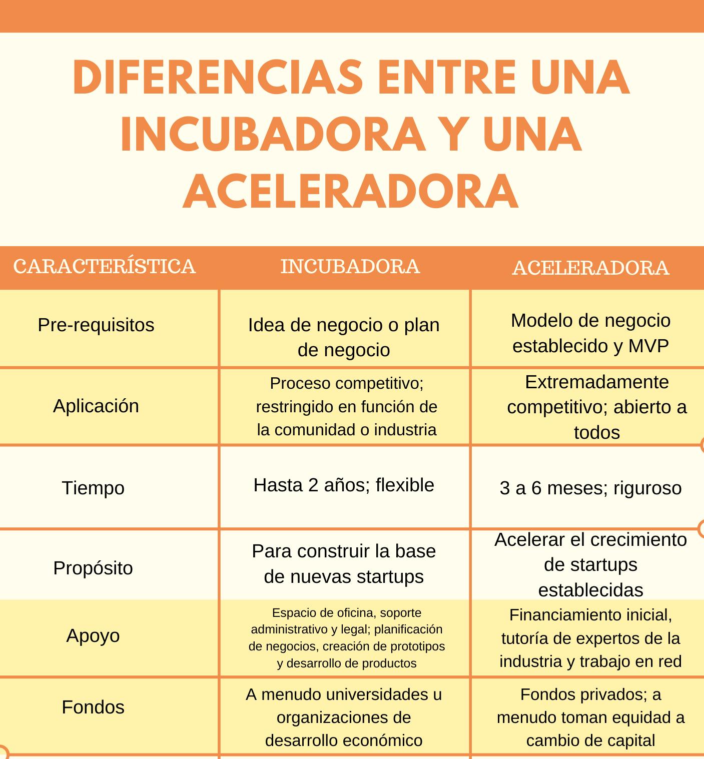Diferencias entre una incubadora y una aceleradora