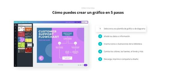 Diseña los gráficos para tu blog en Canva