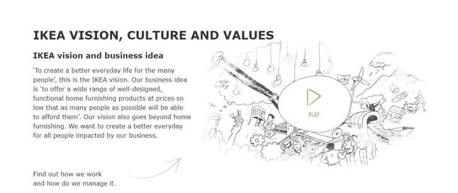 Misión, visión y valores de IKEA