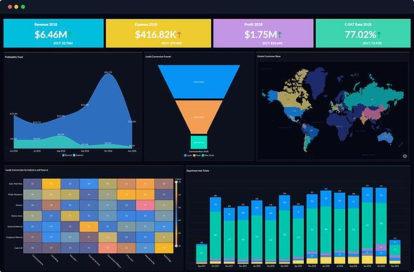 Ejemplo de CRM analítico- Zoho Analytics
