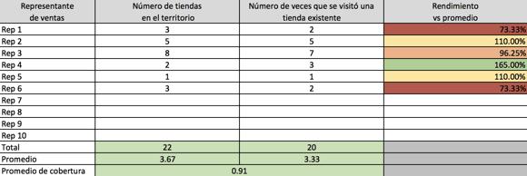 Ejemplo de KPI de promedio de ventas