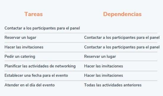 Ejemplo de cómo usar el método de la ruta crítica- jerarquizar actividades