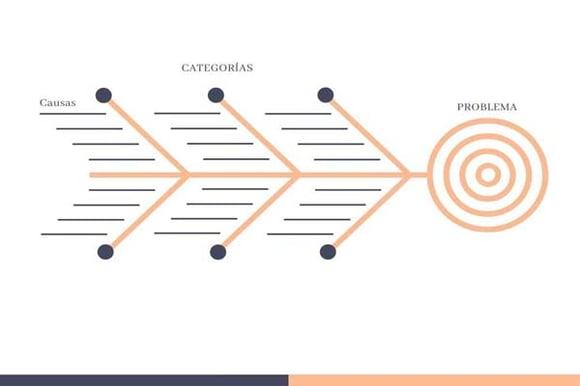 Ejemplo de diagrama de Ishikawa con categorías y causas