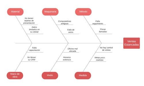 Ejemplo de diagrama de Ishikawa con las 6 M