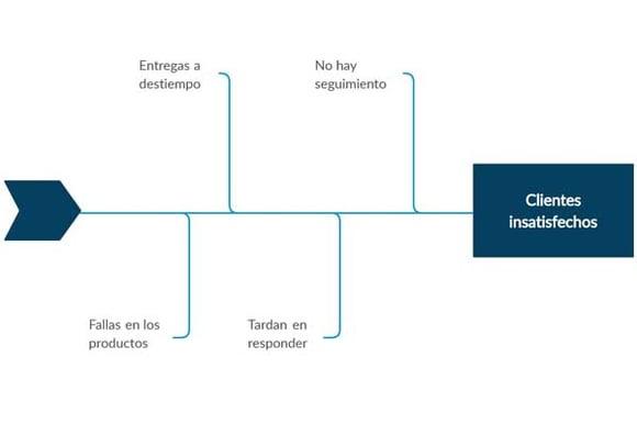 Ejemplo de diagrama de Ishikawa simple