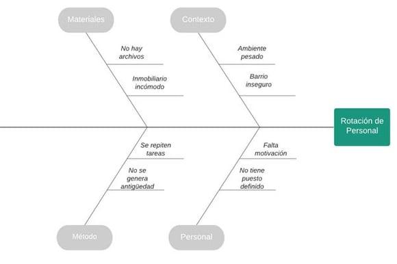 Ejemplo de diagrama de Ishikawa sobre rotación de personal