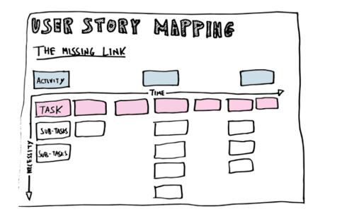 Ejemplo de historias de usuario para un roadmap