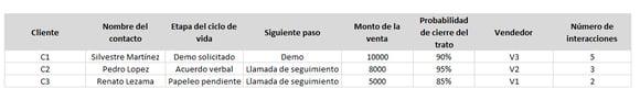 Ejemplo de indicador de ventas sobre interacciones con el cliente