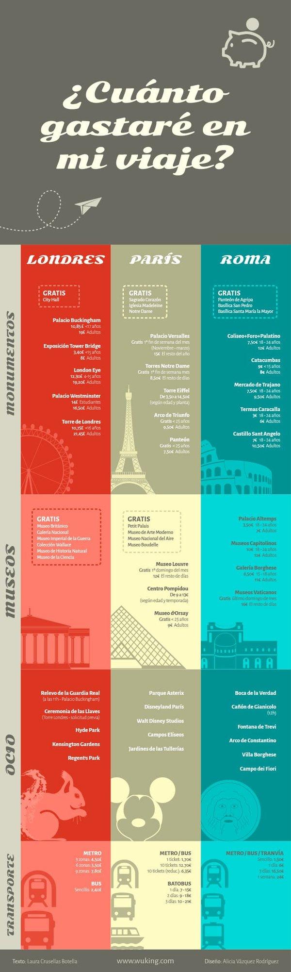 Ejemplo de infografía comparativa con datos de viaje para Londres, París y Roma