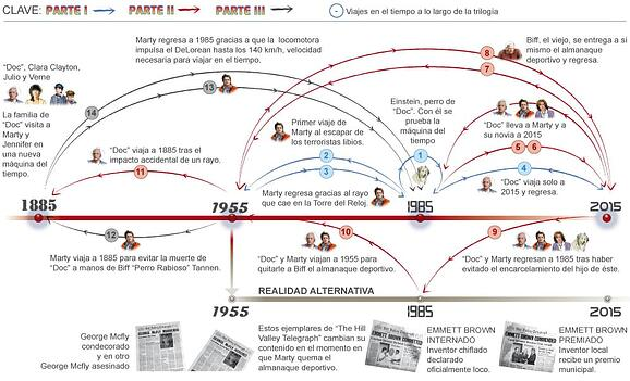 Ejemplo de infografía cronológica o línea de tiempo sobre la trilogía «Volver al futuro»