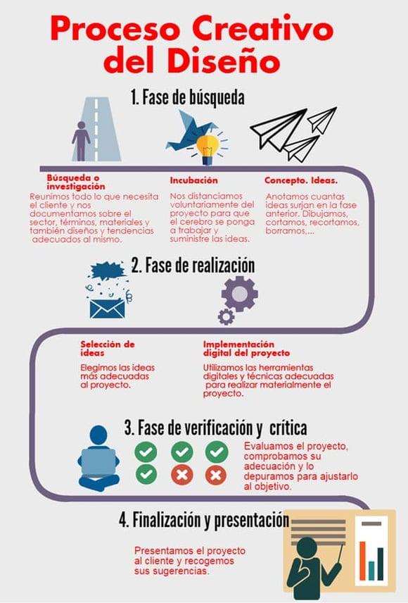 Ejemplo de infografía de proceso acerca del proceso creativo del diseño gráfico