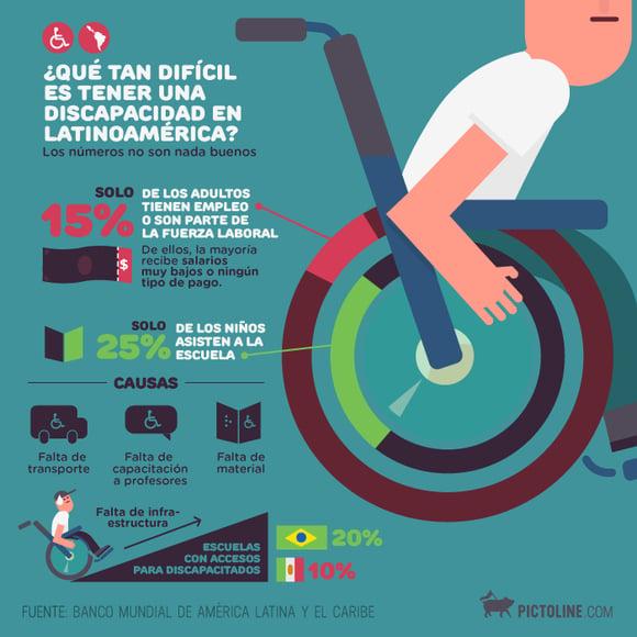 Ejemplo de infografía estadística sobre discapacidad en América Latina, según Pictoline