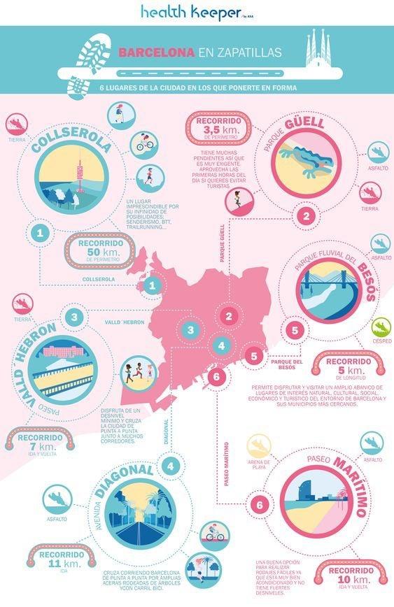 Ejemplo de infografía geográfica con información para corredores en Barcelona